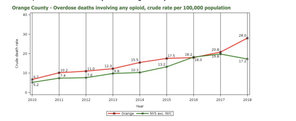 opioidoverdose